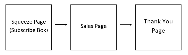 click funnels example